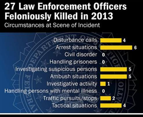 On January 15, 2013, an officer with the Galt, California Police Department was killed while investigating a suspicious person/circumstance.