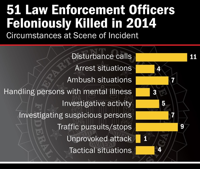 This chart provides a breakdown of the circumstances under which 51 officers were feloniously killed in the line of duty in 2014; an additional 45 officers were killed in accidents during the same time period.