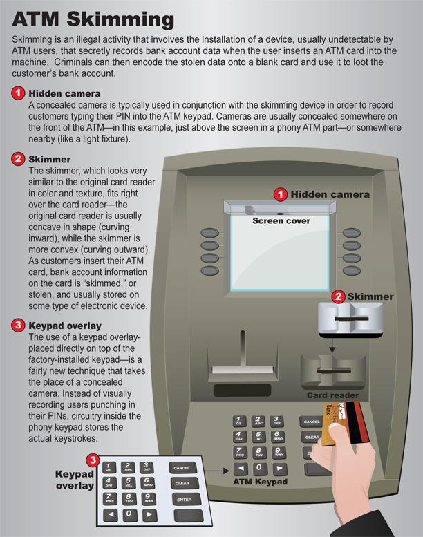 """ATM skimming"" is placing an electronic device on an ATM that scoops information from a bank card's magnetic strip whenever a customer uses the machine. ATM skimming is a growing criminal activity that some experts believe costs U.S. banks hundreds of millions of dollars annually."