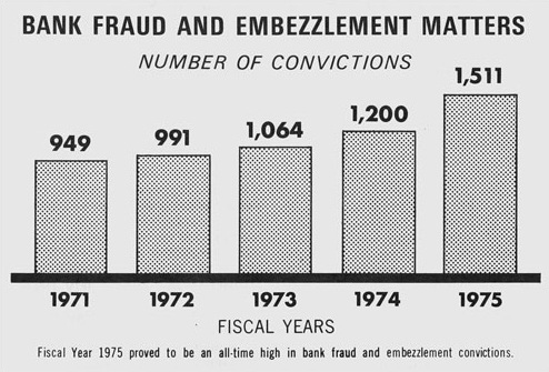 In the 1970s, financial fraud cases began to rise, as shown in this excerpt from the 1975 annual report.