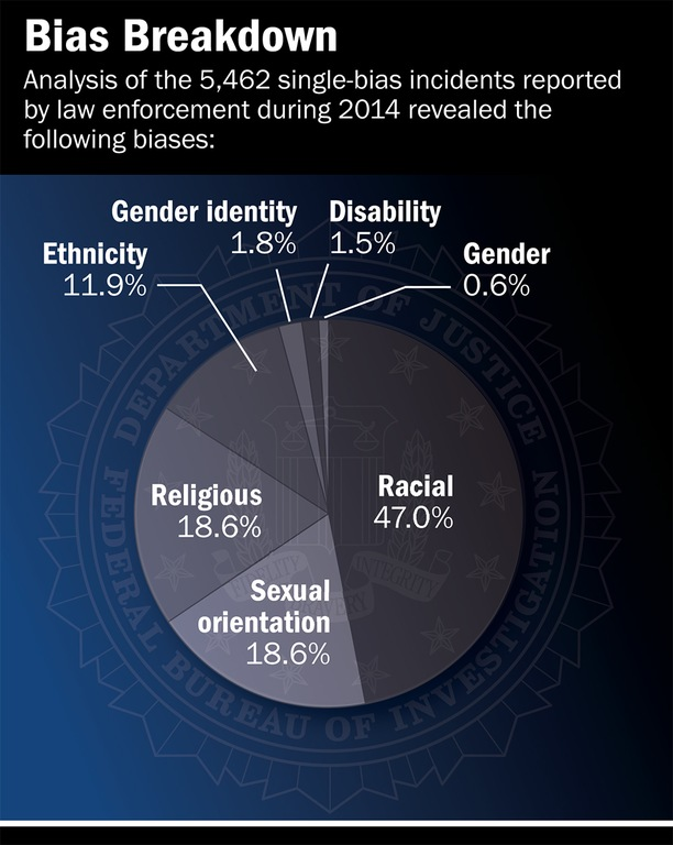 Of the 5,479 hate crime incidents reported in 2013, 5,462 were single-bias incidents, as detailed in the chart above.