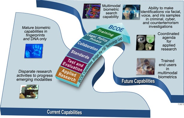 This graphic shows the current capabilities and future biometric capabilities and how BCOE will help bridge the gap. Current capabilities include disparate research activities to progress emerging modalities and mature biometric capabilities in fingerprints and DNA only. BCOE capabilities bridge the technology gap through applied research, test and evaluation, standards, collaboration, legal/policy/privacy, and training. Future capabilities include multimodal biometric search capability; the ability to make identifications via facial, voice, and iris samples in criminal, cyber, and counterterrorism investigations; coordinated agenda for applied research; and trained end users in multimodal biometrics.