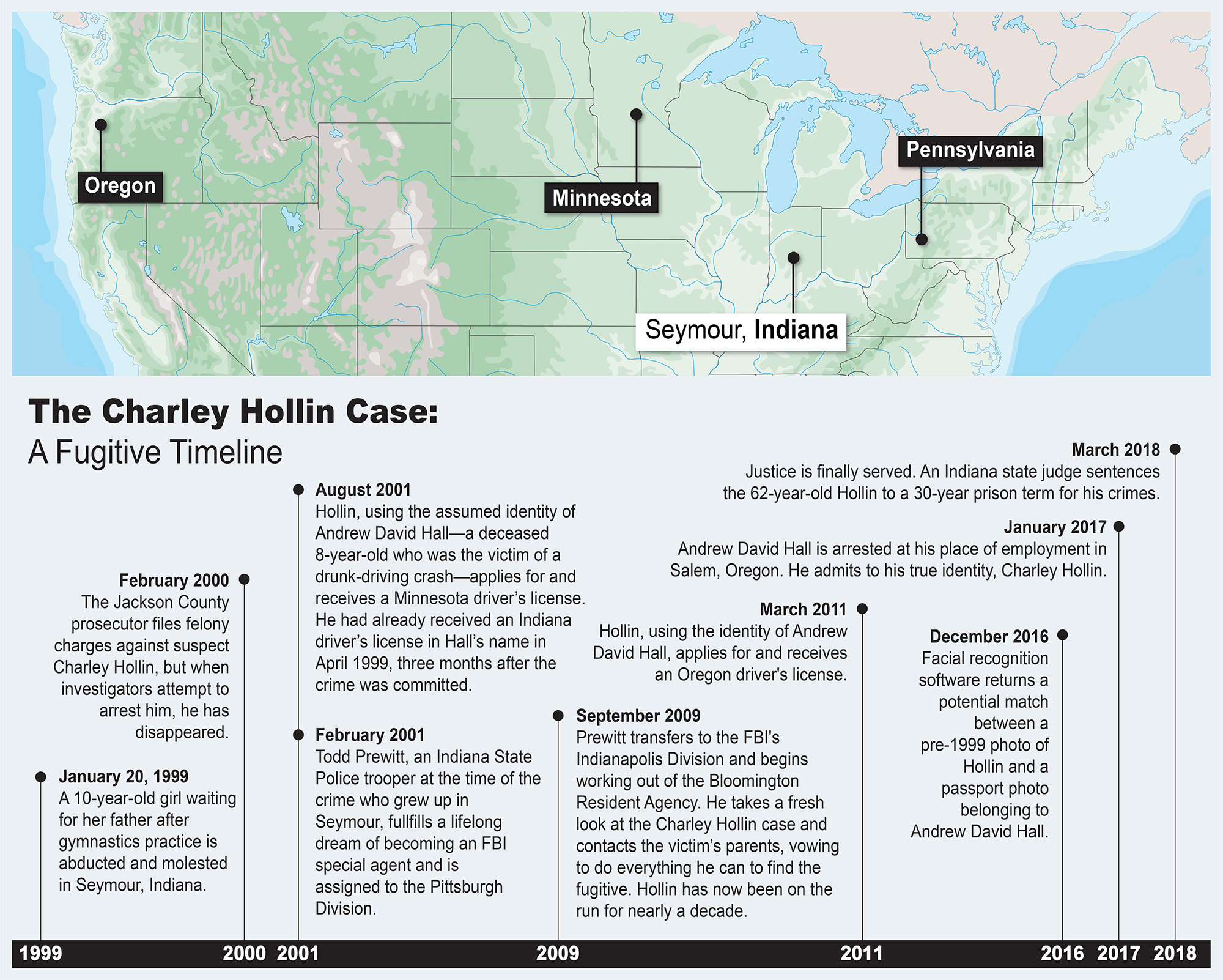 Timeline of events in Charley Hollin case (fugitive in 1999 molestation case in Seymour, Indiana), with map showing relevant locations.