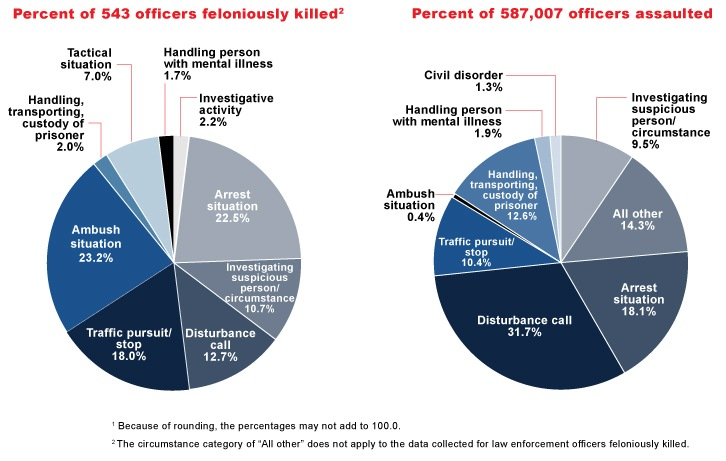 Percent breakdown of 543 officers feloniously killed and 587,007 officers assaulted from 2002 to 2011.