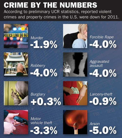 According to preliminary UCR statistics, reported violent crimes and property crimes in the U.S. were down for 2011.