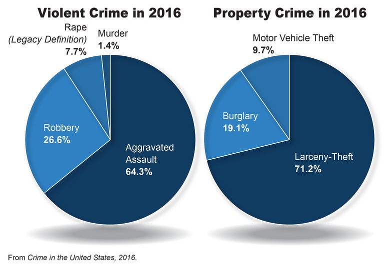 A pie chart breakdown of the violent crime and property crime categories from the 2016 Crime in the United States report.