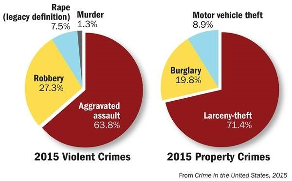 Pie charts showing breakdown of violent crimes and property crimes from Crime in the United States, 2015 report.