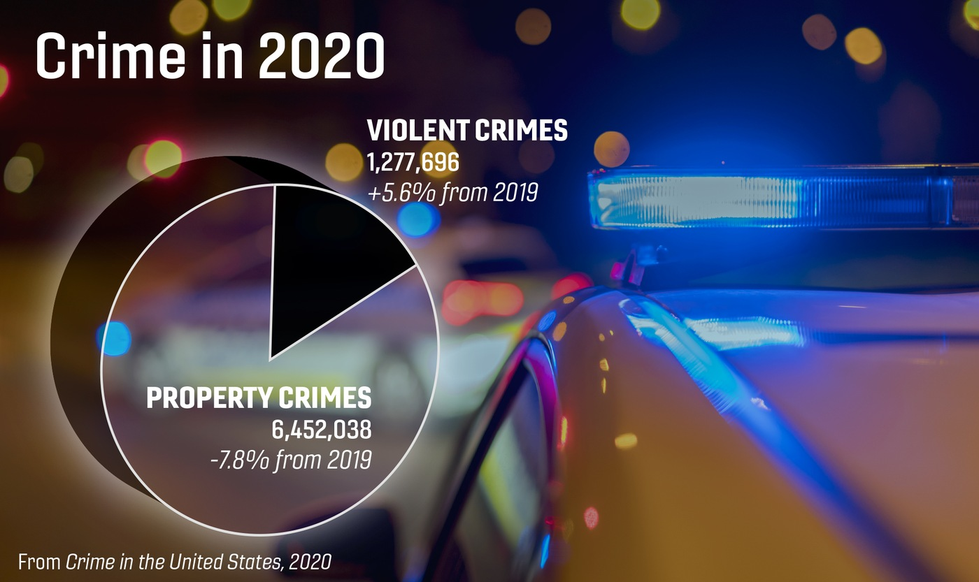Pie chart depicting property crimes and violent crimes in the Crime in the United States, 2020 report.