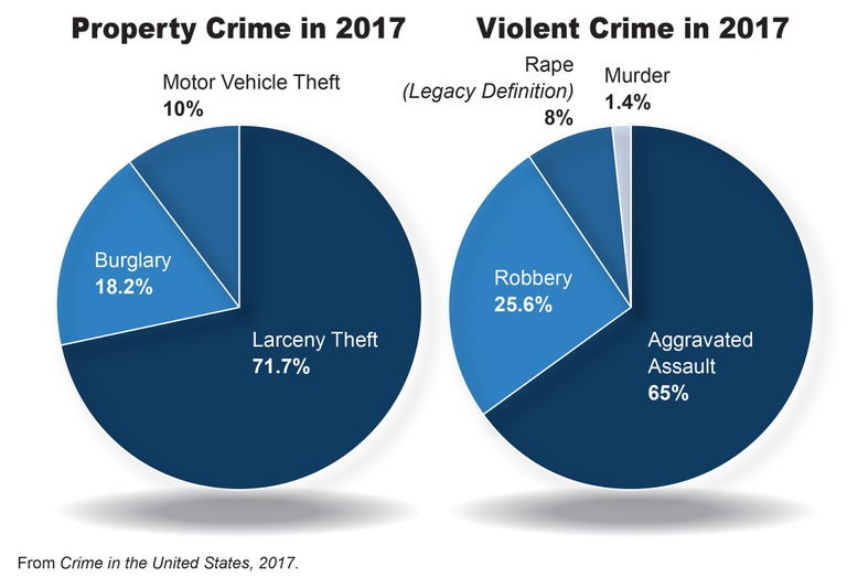 A pie chart breakdown of the types of violent and property crimes categorized in Crime in the United States, 2017.