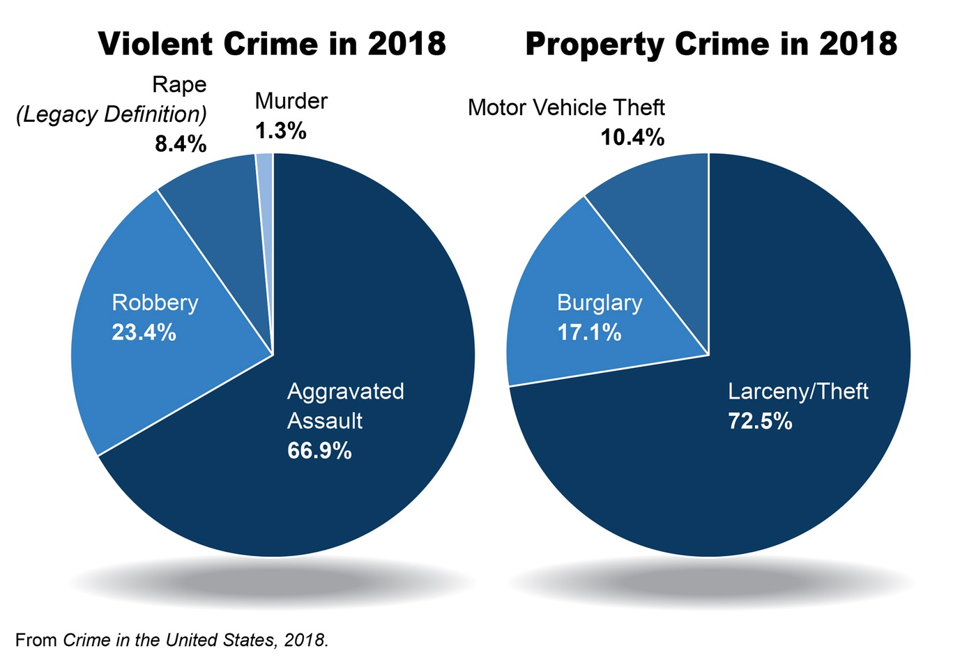 A pie chart breakdown of the types of violent and property crimes categorized in the Crime in the United States, 2018 report.