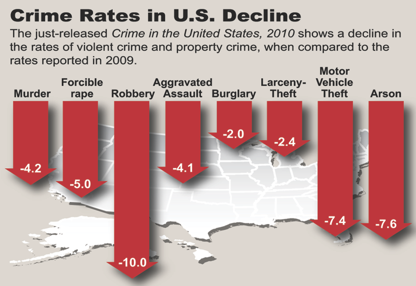 The just-released Crime in the United States, 2010 shows a decline in the rates of violent crime and property crime, when compared to the rates reported in 2009.