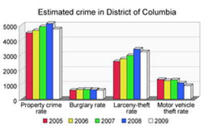 Table of Crime Rates in D.C.