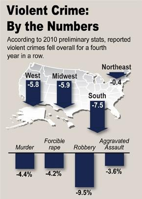 Crime in the U.S. 2010 InfoGraphic