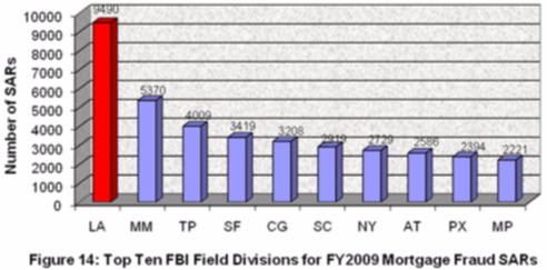The top 10 FBI field offices impacted by mortgage fraud during FY 2009