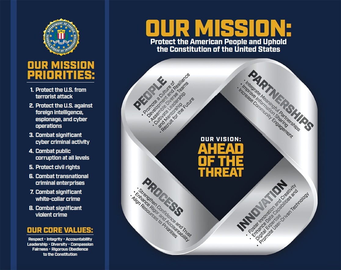 The FBI strategy visual depicts the FBI's mission, priorities, core values, and guiding principles. More at fbi.gov/strategy