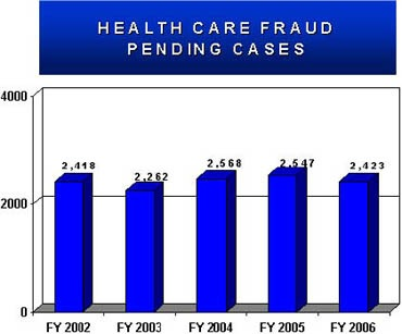 Statistical accomplishments are reflective in FY 2006 for Health Care Fraud: $373 million in Restitution, $1.6 billion in Recoveries, $172.9 million in Fines, and $24.3 million in Seizures.