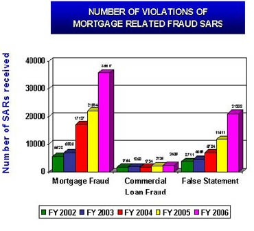 The Number of Violations of Mortgage Related Fraud SARs (Number of SARs received) 2002-2006