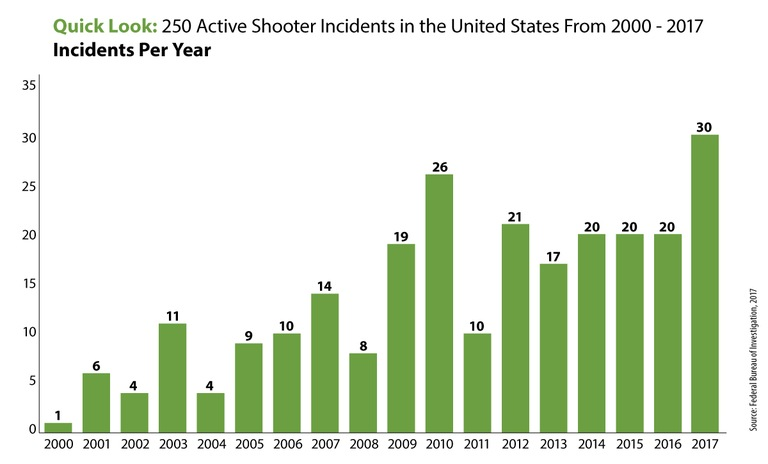 quick look 250 active shooter incidents in the united states