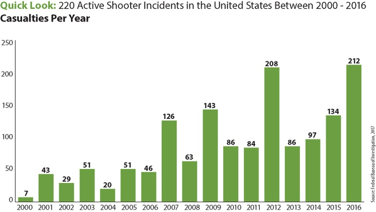 Quick Look: 220 Active Shooter Incidents in the United States Between 2000 - 2016