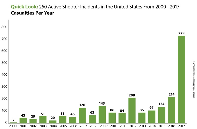 Active Shooter Incidents Casualties per year
