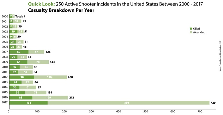 Active Shooter Incidents Casualty Breakdown Per Year