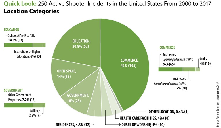 Active Shooter Incident Location Categories