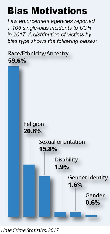 Bar chart depicting breakdown of victims of bias-motivated crimes as defined in the Hate Crime Statistics, 2017 report.