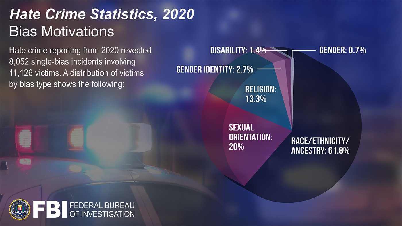 Pie chart depicting breakdown of motivations of bias-motivated crimes in the Hate Crime Statistics, 2020 report.