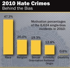 Hate Crimes 2010 Graphic