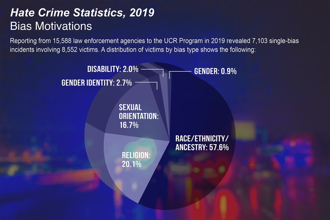 Pie chart depicting breakdown of motivations of bias-motivated crimes in the Hate Crime Statistics, 2019 report.