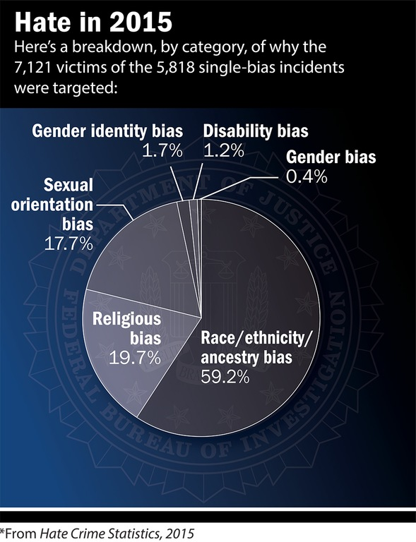 Graphic showing breakdown, by category, of why the 7,121 victims of the 5,818 single-bias (gender identity, disability, gender, race/ethnicity/ancestry, religious, and sexual orientation) incidents were targeted in 2015.