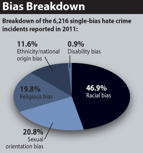 Breakdown of the 6,216 single-bias hate crime incidents reported in 2011. A total of 46.9 percent involved racial bias.