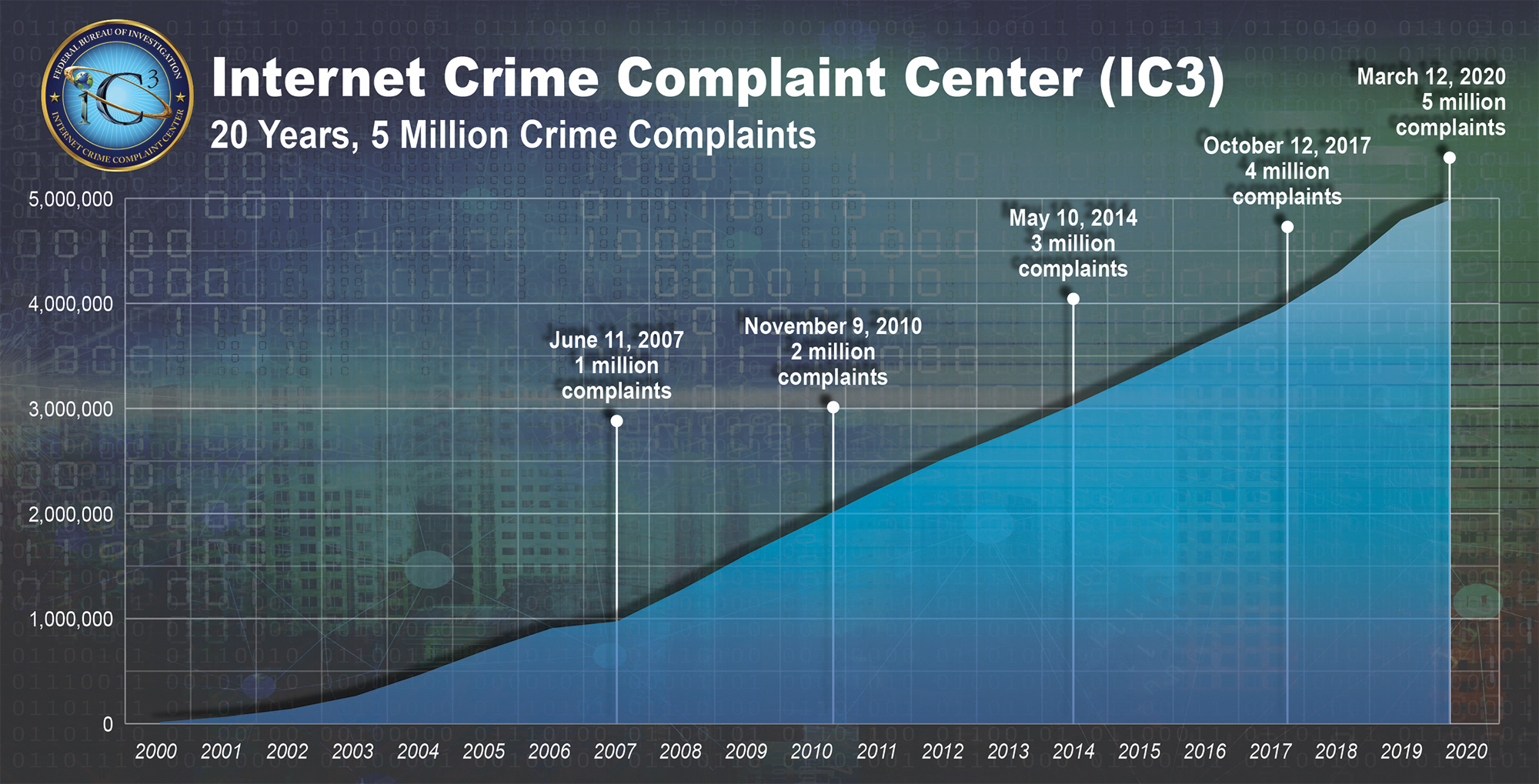 Chart depicting rise in complaints submitted to the Internet Crime Complaint Center (IC3) since it began in 2000. IC3 hit 5 million complaints in March 2020.