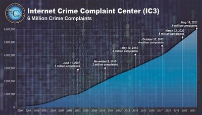 IC3 Logs 6 Million Complaints