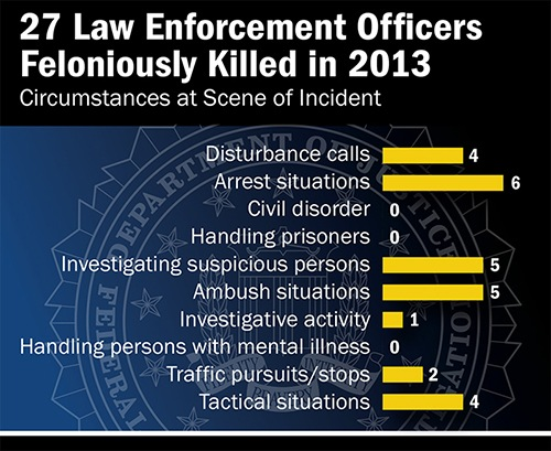 Law Enforcement Officers Killed and Assaulted, 2013 chart