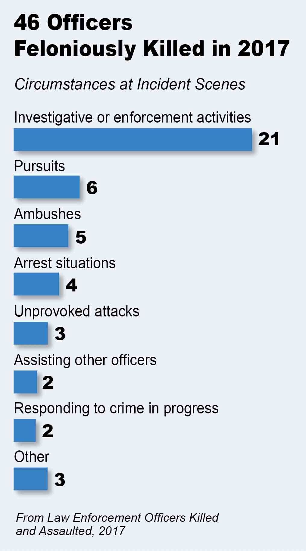 Bar chart depicting the circumstances in which officers were feloniously killed in 2017, according to statistics from the FBI's Law Enforcement Officers Killed and Assaulted, 2017 report.