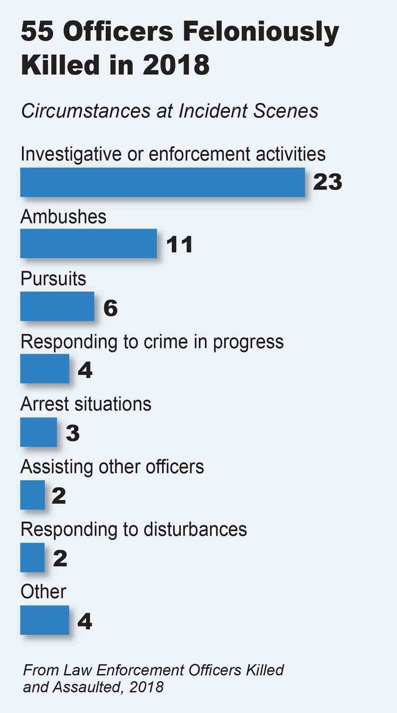 Bar chart depicting number of law enforcement officers feloniously killed in 2018 (55) and the circumstances at the incident scenes.