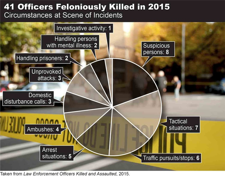 Graphic showing breakdown of the circumstances at the scene of incidents where officers were feloniously killed in 2015: Investigative activity, 1; Handling persons with mental illness, 2; Handling prisoners, 2; Unprovoked attacks, 3; Domestic disturbance calls, 3; Ambushes, 4; Arrest situations, 5; Traffic pursuits/stops, 6; Tactical situations, 7; Suspicious persons, 8.