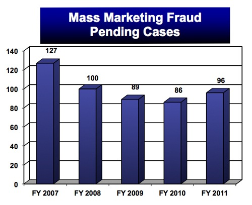 Although the FBI has focused its efforts on higher-priority financial crime matters, mass marketing fraud investigations continue to be addressed