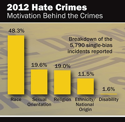 Hate crime statistical chart for 2012.