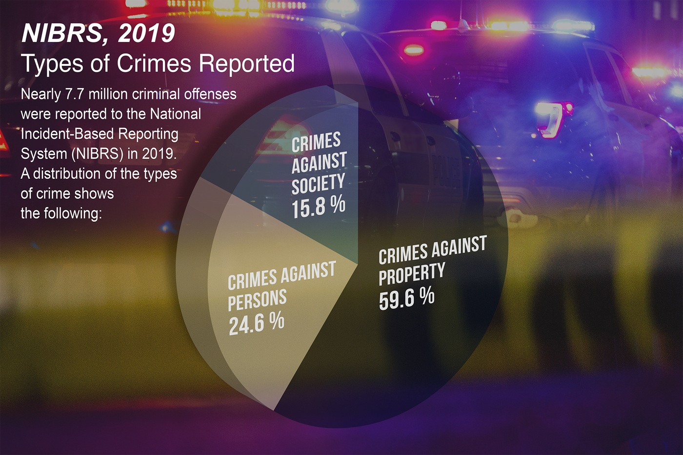 Pie chart showing the breakdown of types of crimes reported in the NIBRS, 2019 report.