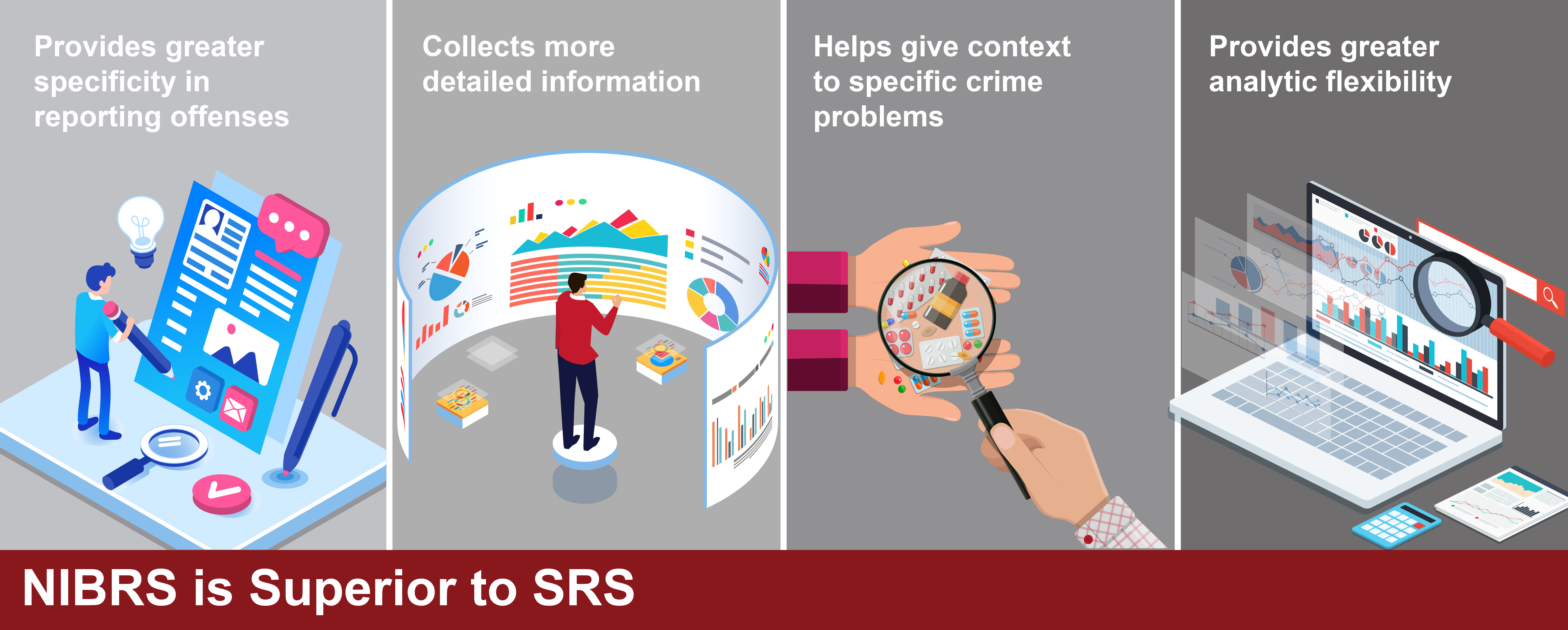 Infographic depicting why NIBRS is superior to SRS (provides greater specificity in reporting offenses, collects more detailed information, helps give context to specific crime problems, provides greater analytic flexibility).
