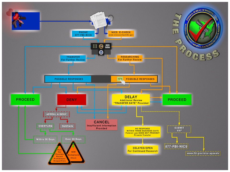 Nics Flow Chart Graphic Fbi