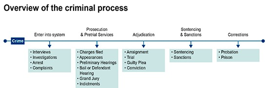 criminal trial pocess A comprehensive treatment of the rules and procedures that govern the pretrial processing of criminal suspects, and fourth, fifth, and sixth amendment our criminal procedure course features 22 lessons and 210 practice start your free 7-day trial cancel anytime first name last name.
