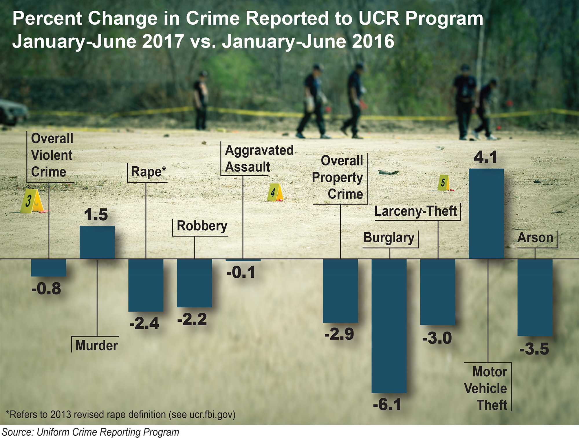 2017 Preliminary Semiannual Crime Stats Released FBI