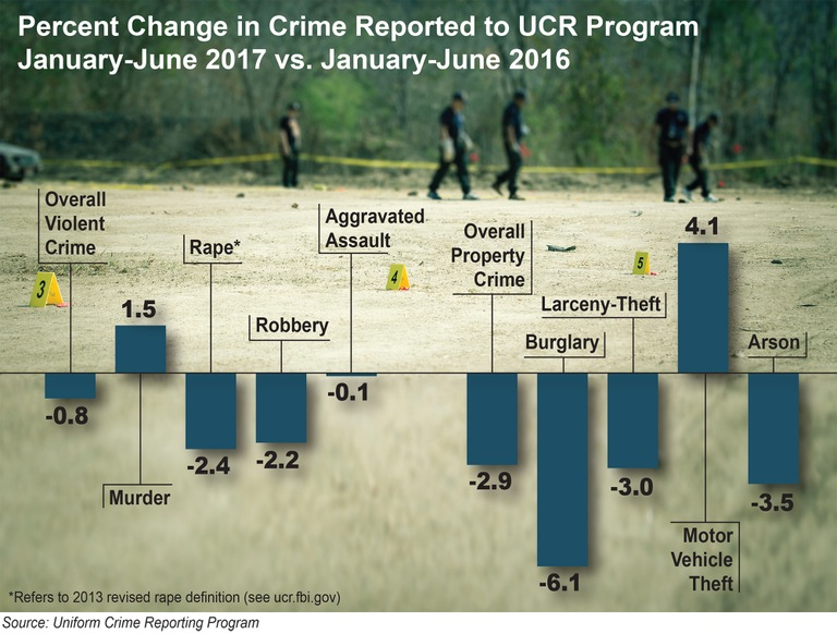 Stock image of a crime scene search in the background; foreground depicts a chart of year over year crime trends as reported to the FBI's UCR Program.
