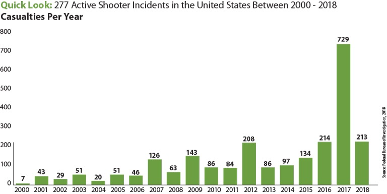 The above bar chart contains statistics, broken down by year, of the number of casualties that resulted from active shooter incidents from 2000 to 2018. Those yearly numbers are: 2000, seven; 2001, 43; 2002, 29; 2003, 51; 2004, 20; 2005, 51; 2006, 46; 2007, 126; 2008, 63; 2009, 143; 2010, 86; 2011, 84; 2012, 208; 2013, 86; 2014, 97; 2015, 134; 2016, 214; 2017, 729; and 2018, 213. The total number of casualties for this time frame was 2,430.