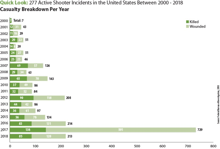 The above stacked bar chart includes statistics on the number of killed or wounded casualties, broken down by year, after active shooting incidents in the United States between 2000 and 2018. Those numbers are: 2000, seven killed; 2001, 12 killed and 31 wounded; 2002, 11 killed and 18 wounded; 2003, 29 killed and 22 wounded; 2004, 14 killed and six wounded; 2005, 24 killed and 27 wounded; 2006, 23 killed and 23 wounded; 2007, 69 killed and 57 wounded; 2008, 29 killed and 34 wounded; 2009, 65 killed and 78 wounded; 2010, 37 killed and 49 wounded; 2011, 32 killed and 52 wounded; 2012, 90 killed and 118 wounded; 2013, 44 killed and 42 wounded; 2014, 36 killed and 61 wounded; 2015, 56 killed and 78 wounded; 2016, 83 killed and 129 wounded; 2017, 138 killed and 591 wounded; and 2018, 85 killed and 128 wounded. During the time frame, the total number killed was 884 and the total number wounded was 1,546.