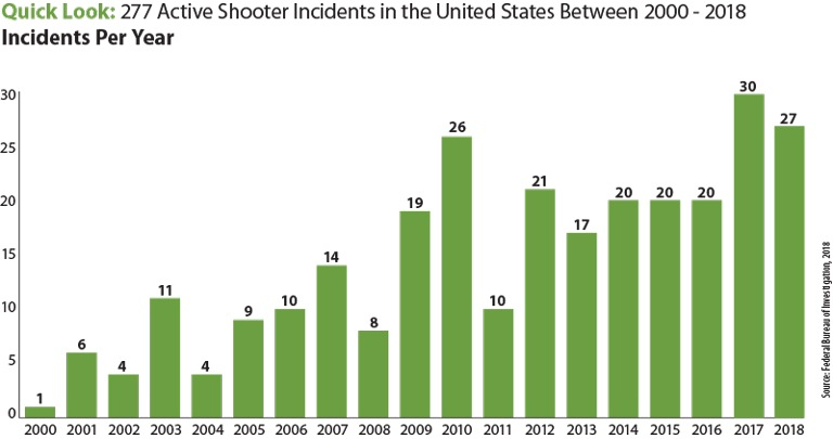 The above bar chart contains the numbers of active shooter incidents in the United States, broken down by year, from 2000 to 2018. Those yearly numbers are: 2000, one incident; 2001, six incidents; 2002, four incidents; 2003, 11 incidents; 2004, four incidents; 2005, nine incidents; 2006, 10 incidents; 2007, 14 incidents; 2008, eight incidents; 2009, 19 incidents; 2010, 26 incidents; 2011, 10 incidents; 2012, 21 incidents; 2013, 17 incidents; 2014, 20 incidents; 2015, 20 incidents; 2016, 20 incidents; 2017, 30 incidents, and 2018, 27 incidents. The total number of active shooter incidents during the time frame was 277.