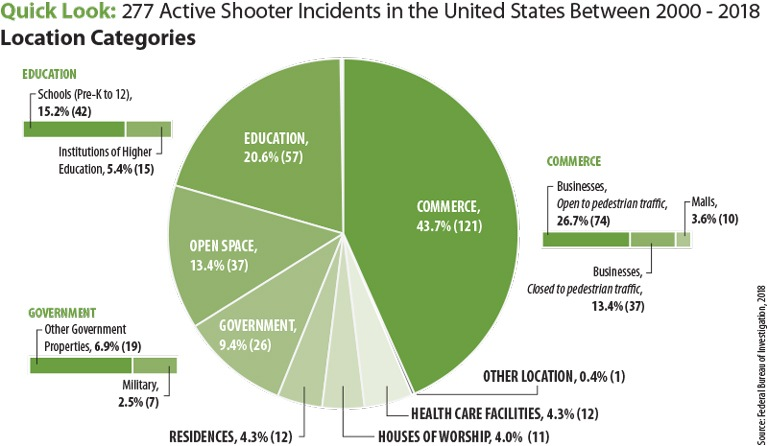 The above pie chart shows a statistical breakdown of the location categories where the 277 active shooter incidents took place in the U.S. from 2000 to 2018. Those location categories include: areas of commerce, 121 incidents or 43.7 percent; educational environments, 57 incidents or 20.6 percent; government property, 26 incidents or 9.4 percent; open spaces, 37 incidents or 13.4 percent; residences, 12 incidents or 4.3 percent; houses of worship, 11 incidents or 4 percent; health care facilities, 12 incidents or 4.3 percent; and other location, 1 incident, or 0.4 percent.